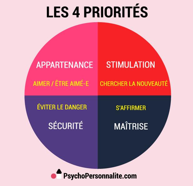 Priorités de personnalité