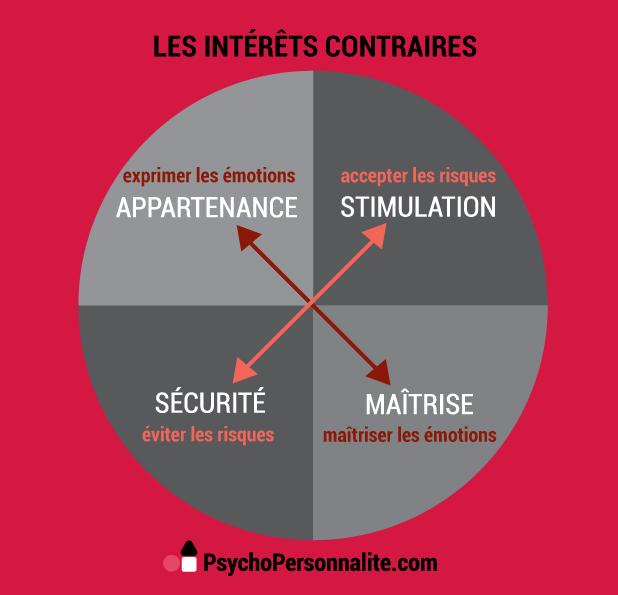Priorités et intérêts contraires de la personnalité