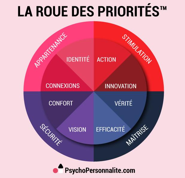 Priorités et talents de votre personnalité