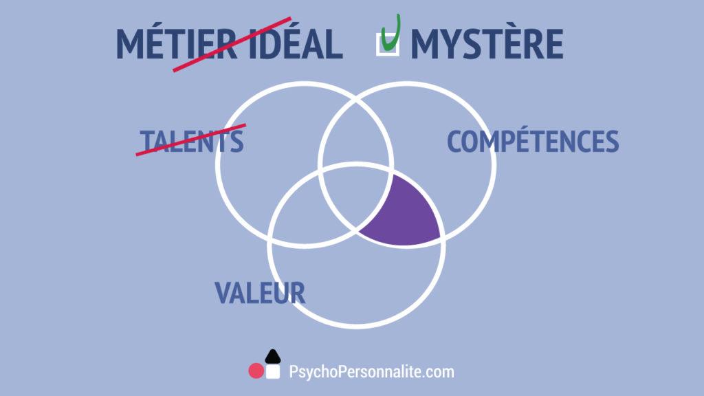 PsychoPersonnalité-Un-métier-pour-votre-personnalité-Talents